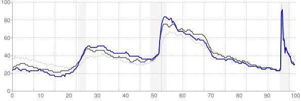 Burlington, North Carolina monthly unemployment rate chart